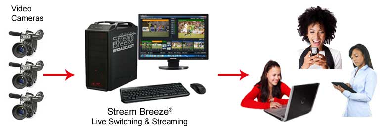 Video Production Streaming